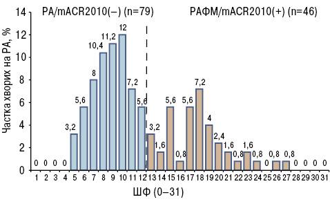 Поширеність та клінічні особливості фіброміалгії за критеріями ACR1990, mACR2010  ташкалою SIQR вукраїнській когорті хворих на ревматоїдний артрит