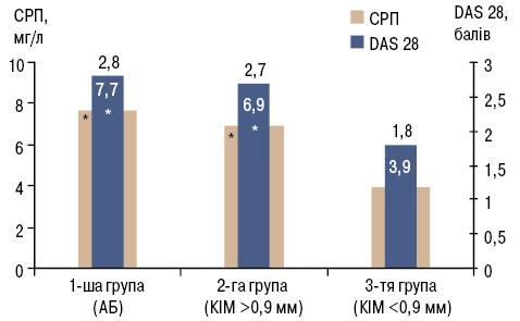 Субклінічний атеросклероз такардіоваскулярний ризик, інсулінорезистентність, рівень адипонектину припоєднанні ревматоїдного артриту зартеріальною гіпертензією