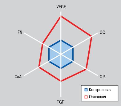 «Костно суставная» форма рака легкого