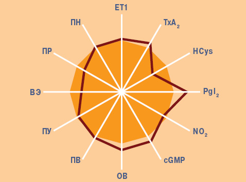 Эндотелиальная функция сосудов иреологические свойства крови приANCA ассоциированном системном васкулите