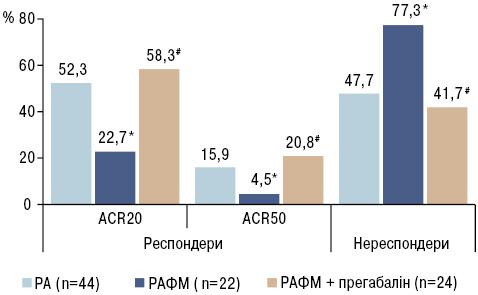 Вплив прегабаліну наефективність лікування хворих на ревматоїдний артрит, асоційований ізфіброміалгією