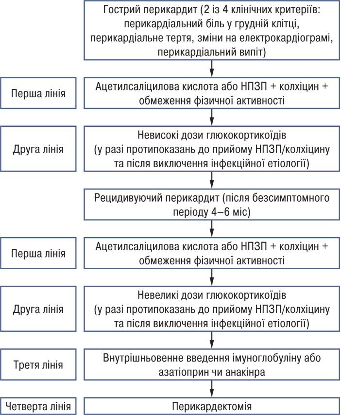 09231 Хвороби перикарда. Рекомендації з діагностики талікування хвороб перикарда