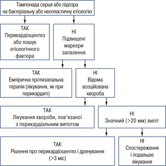 23451 Хвороби перикарда. Рекомендації з діагностики талікування хвороб перикарда