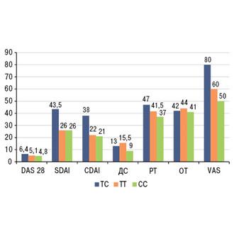 Вплив поліморфізму гена серотонінових рецепторів 5-HTR2A Т102С на вираженість больового синдрому і тривожно-депресивних розладів у хворих на ревматоїдний артрит