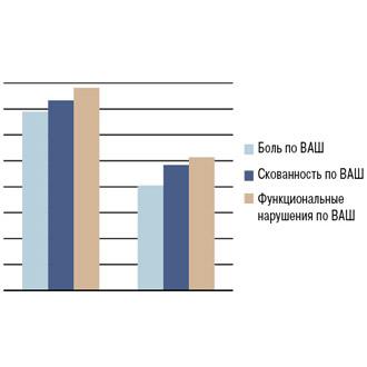 Эффективность нимесулида иего влияние наотдельные катаболические ианаболические факторы убольных остеоартрозом