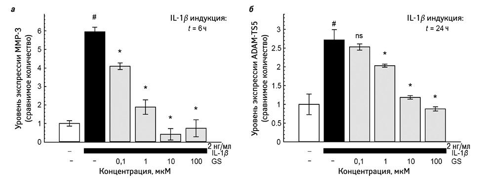 Обзор применения глюкозамина приостеоартрозе коленного сустава: почему патентованный кристаллический глюкозамина сульфат должен быть дифференцирован отдругих глюкозаминов сцелью максимизации клинического результата*