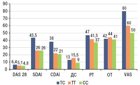 Вплив поліморфізму гена серотонінових рецепторів 5 HTR2A Т102С на вираженість больового синдрому і тривожно депресивних розладів у хворих на ревматоїдний артрит