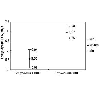 Рівні С-реактивного білка та ФНП-α упацієнтів ізантифосфоліпідним синдромом, зв'язок зураженням серцево-судинної системи