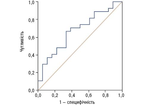 Вплив вітаміну D на показники активності захворювання у пацієнтів із ревматоїдним артритом