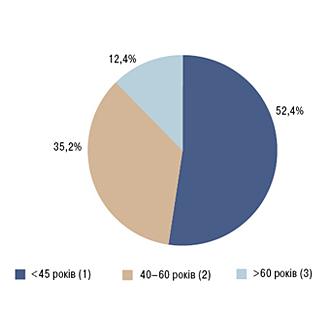 Поширеність традиційних факторів кардіоваскулярного ризикуприревматоїдному артриті восіб жіночої статі