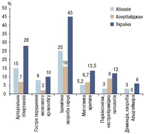 Здоров'я та вік: слідами VI Національного конгресу геронтологів і геріатрів України
