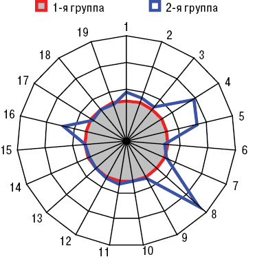 Геморрагический васкулит Шенляйна— Геноха, начавшийся вдетском ивзрослом возрасте