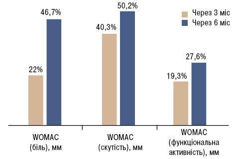 Диференційований підхід долікування остеоартрозу зкоморбідною патологією