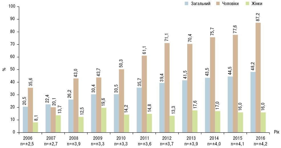 Поширеність анкілозивного спондиліту вЖитомирській області