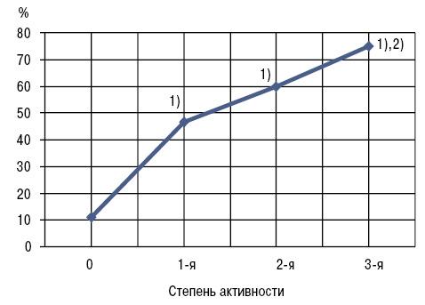 Изменения коллагенолитической активности крови удетей иподростков сювенильным идиопатическим артритом