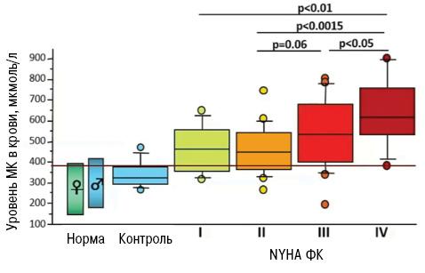 Роль гиперурикемии вразвитии кардиоваскулярной патологии