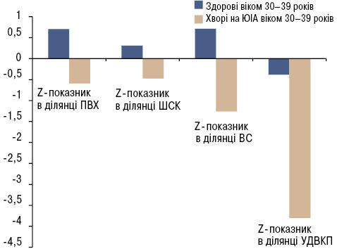 Вікові особливості мінеральної щільності кісткової тканини ужінок молодого віку зювенільним ідіопатичним артритом