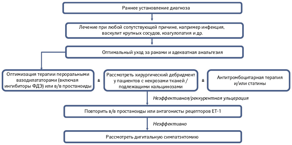 Феномен Рейно идигитальные язвы присистемной склеродермии: вопросыпатофизиологии именеджмента насовременном этапе