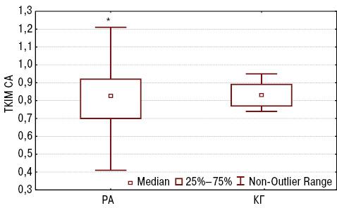 Інформативність шкал калькуляторів оцінки 10 річного ризику серцево судинних захворювань ужінок, хворих наревматоїдний артрит