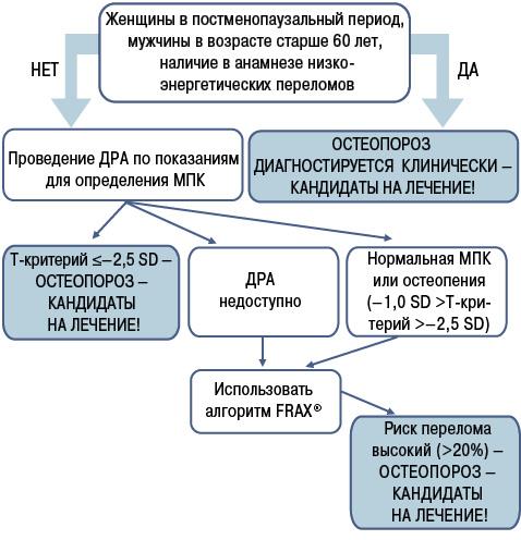 Современная стратегия диагностики и долговременного лечения постменопаузального остеопороза