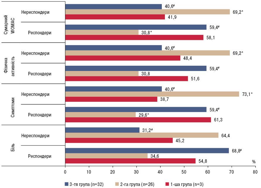 Ефективність фармакотерапії ухворих на остеоартроз колінних суглобів заберантними рівнями екскреції 6 сульфатоксимелатоніну
