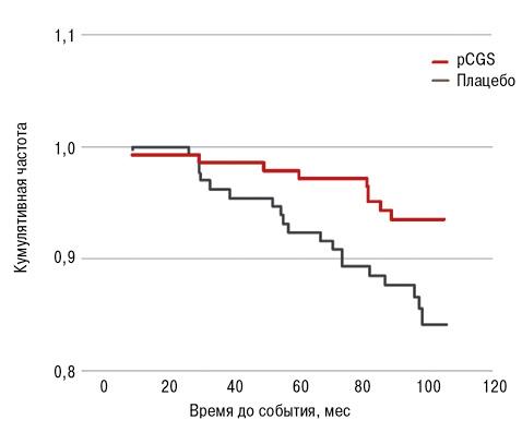 Эффективность ибезопасность глюкозамина сульфата прилечении остеоартрита: данные исследований, проведенных врутинной клинической практике, иобзоров*