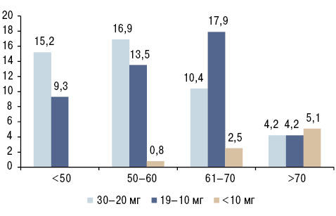 Про рівні вітаміну D у вибірковій когорті хворих ревматологічного профілю консультативної поліклініки Житомира