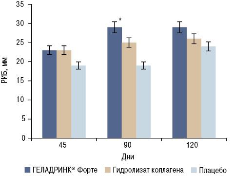 Исследование эффективности комбинации SYSADOA ивлияние ихприменения наприем анальгетиков