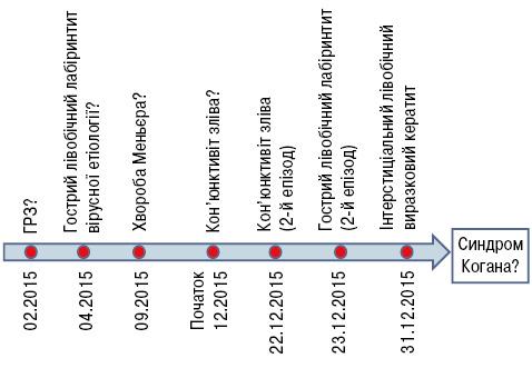 Клінічний випадок лікування синдрому Когана звикористанням інфліксимабу уперіод вагітності хворої