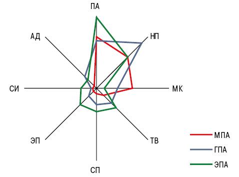 Поражение опорно двигального аппарата приANCA ассоциированном системном васкулите