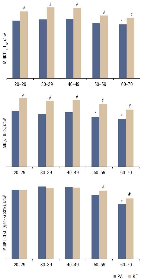 Мінеральна щільність кісткової тканини ухворих на ревматоїдний артрит різного віку та статі