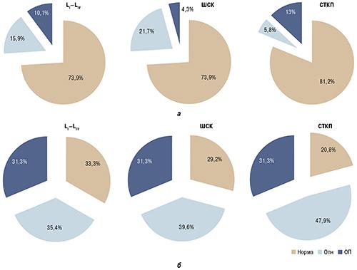 wpid 02 fmt2 Мінеральна щільність кісткової тканини ухворих на ревматоїдний артрит різного віку та статі