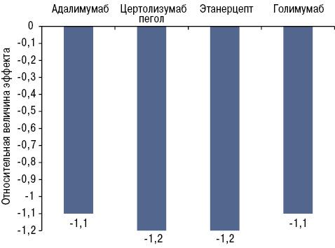 Сравнение эффективности различных ингибиторов ФНО α прианкилозирующем спондилите*
