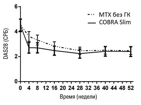 Место глюкокортикоидов всовременной стратегии лечения пациентов сревматоидным артритом
