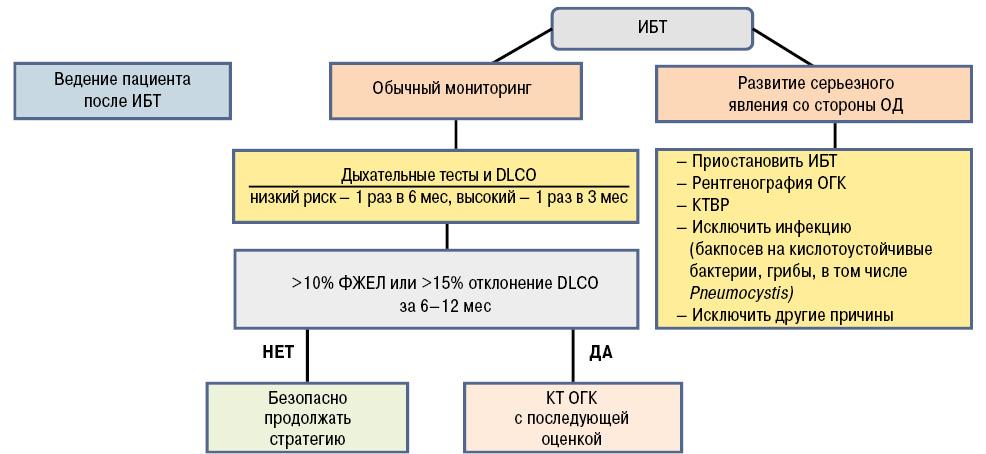 Ревматоидный артрит и поражение органов дыхания: сочетание сопределяющим значением