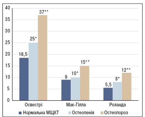 Вплив протизапальних препаратів наперебіг остеоартрозу ухворих зізниженою мінеральною щільністю кісткової тканини та особливості його перебігу