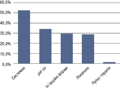 Результати ретроспективного 10 річного аналізу стаціонарних хворих на псоріатичний артрит: 1. Демографічна, клініко анамнестична характеристика, лікування