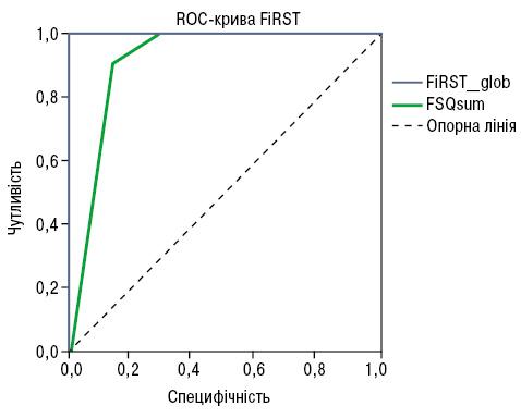 Валідизація та крос культурна адаптація україномовної версії опитувальника FiRST (Fibromyalgia Rapid Screening Tool) у хворих на анкілозивний спондилоартрит